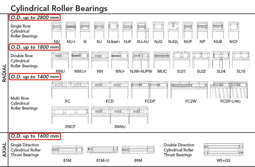 Manufacturing size range of cylindrical roller bearings