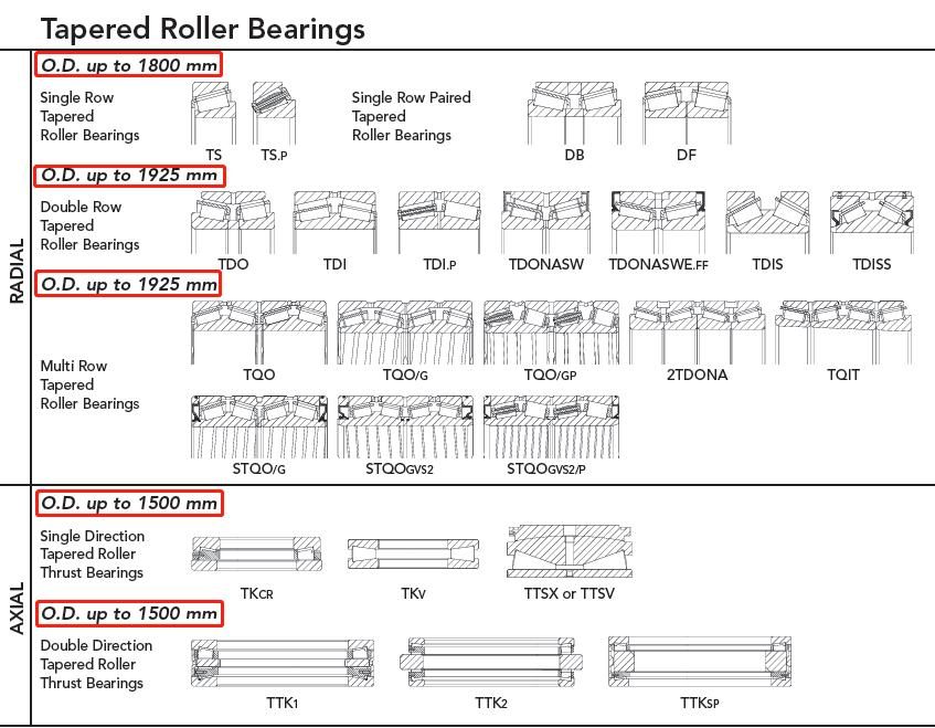Manufacturing size range of tapered roller bearings