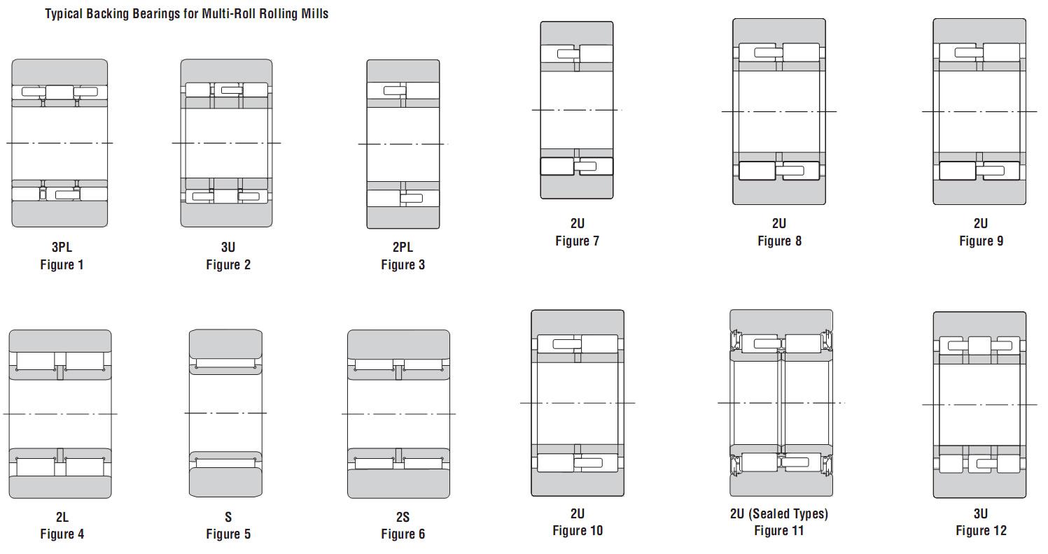 NSK Sendzimir rolling mill bearing model list