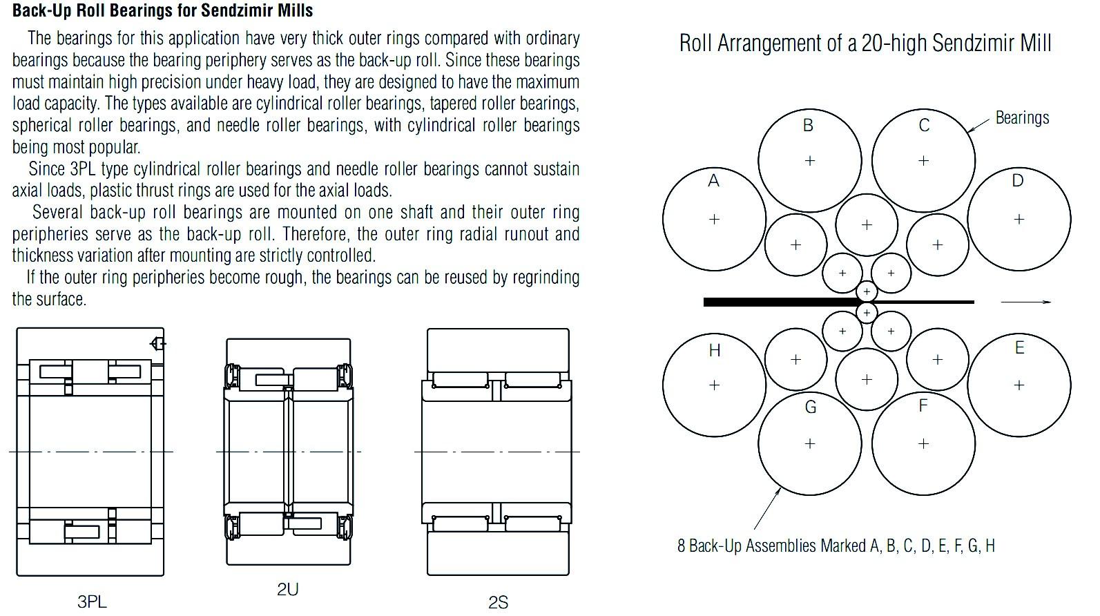NSK Sendzimir mill bearing model list